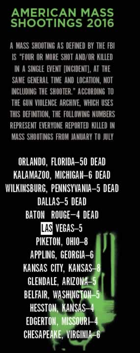 American Mass Shootings Stats